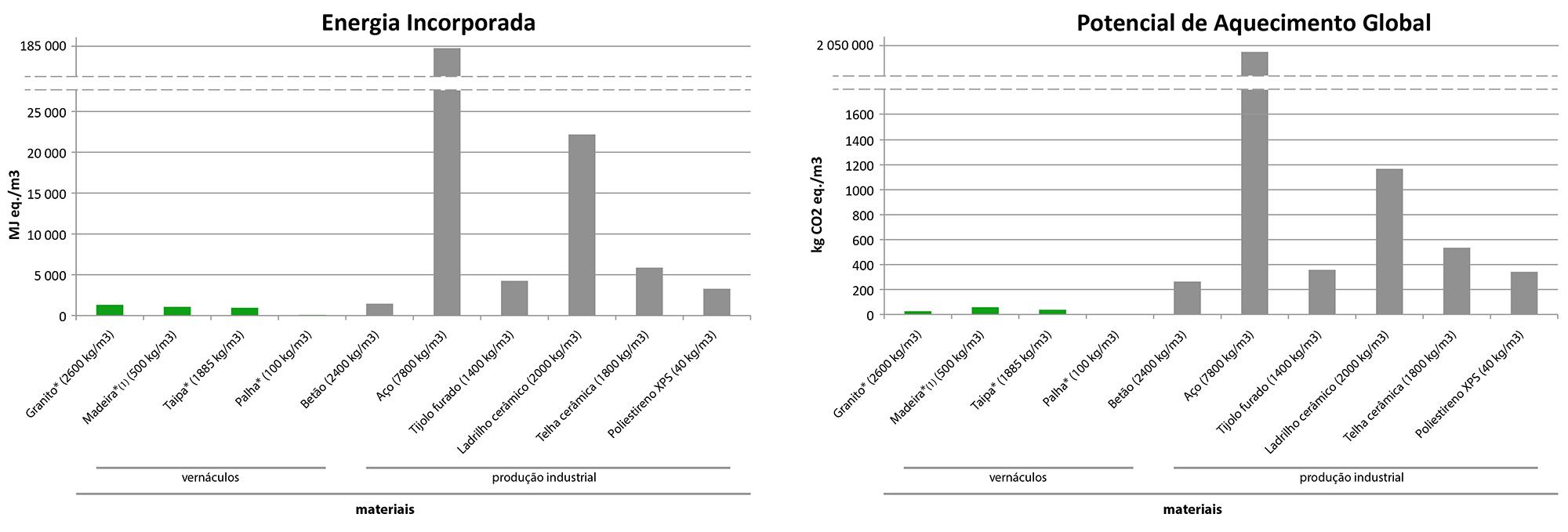 """Figura 1. Comparação entre materiais vernáculos e materiais de produção industrial ao nível da Energia Incorporada e do Potencial de Aquecimento Global (""""do berço ao portão""""). Fontes: Sources: Bragança & Mateus 2011; *Berge 2009. Nota: (1) Madeira serrada, seca ao ar, incluindo processos de aplainamento."""