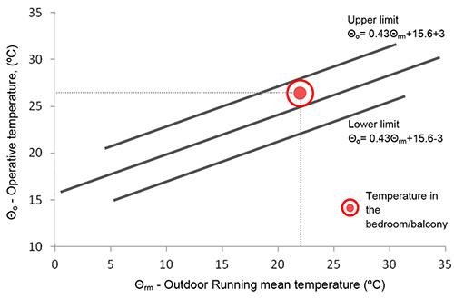 Relação entre os limites da temperatura operativa interior em função da temperatura média exterior exponencialmente ponderada e indicação da sensação térmica no espaço cozinha/sala.